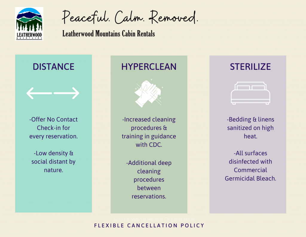 1. Distance: -Offer no Contact Check in for every reservation -Low density & social distant by nature 2. Hyper Clean -increased cleaning procedures and training in guidance with CDC - Additional deep cleaning procedures between reservations 3. Sterilize -Bedding and linens sanitized on high heat -All surfaces disinfected with Commercial Germicidal Bleach